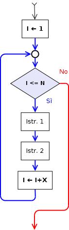 ciclo122